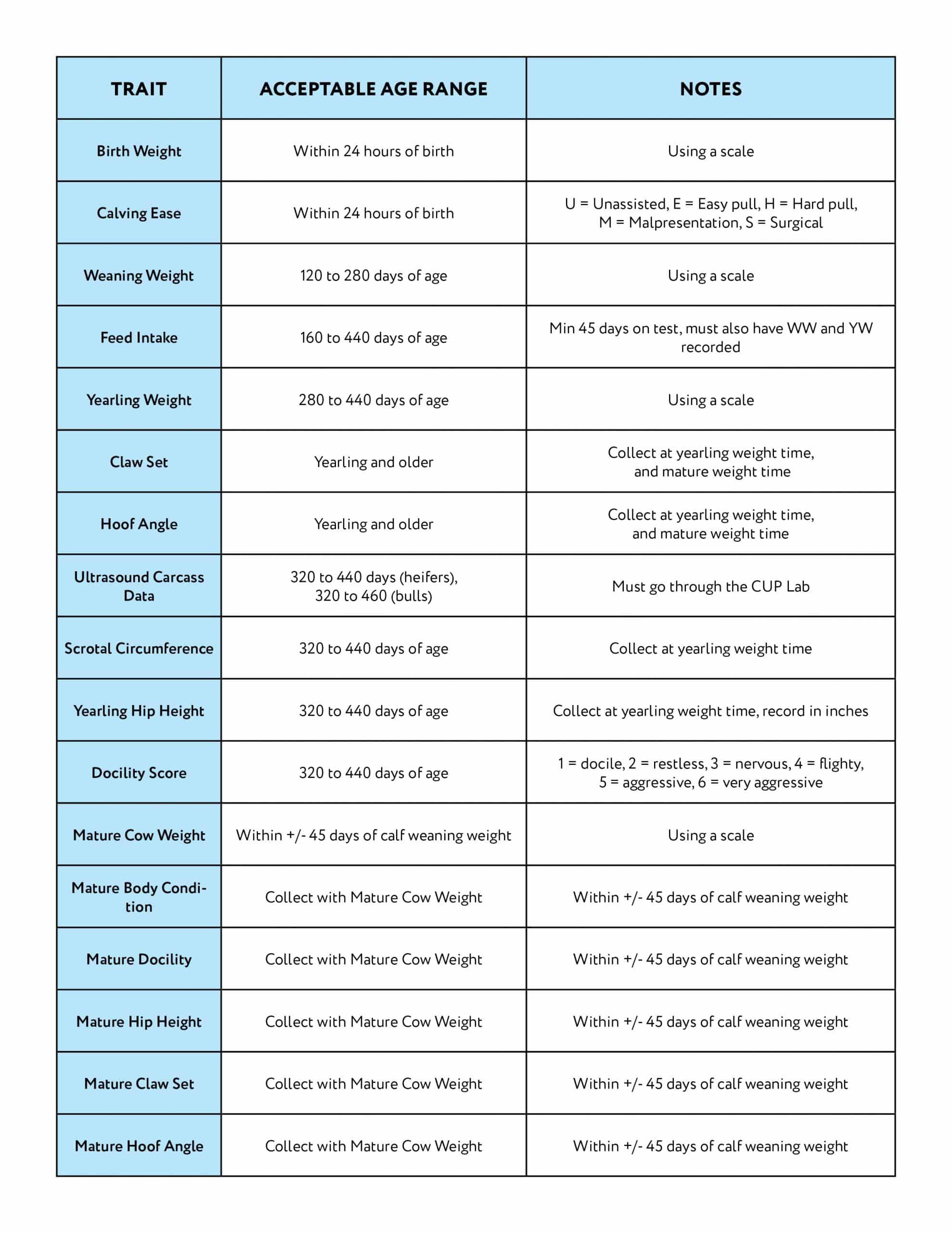 Performance Trait Acceptable Age Ranges & Notes